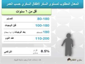 المطلوب للسكر حسب العمر 1 300x225 - المعدل المطلوب للسكر حسب العمر