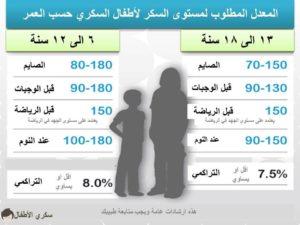 المطلوب للسكر حسب العمر 300x225 - المعدل المطلوب للسكر حسب العمر
