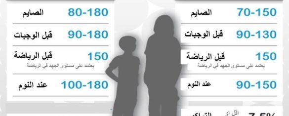المعدل المطلوب للسكر حسب العمر